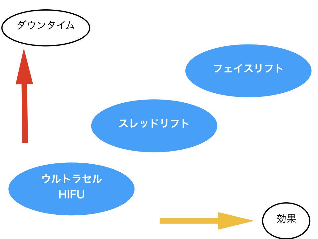 HIFU→ミントリフト